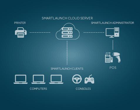 Smart Launch Flow Chart Design
